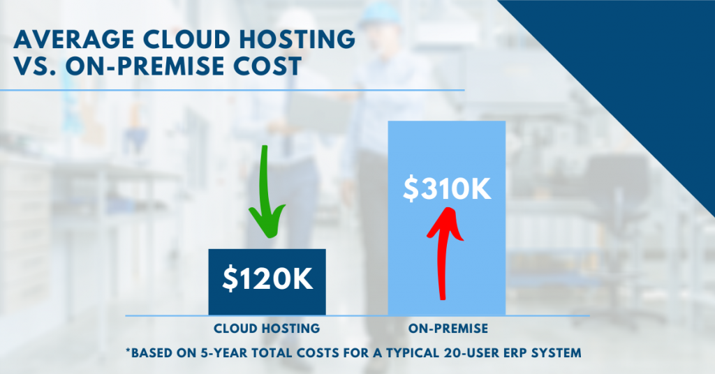 Cloud hosting costs compared to on-site servers