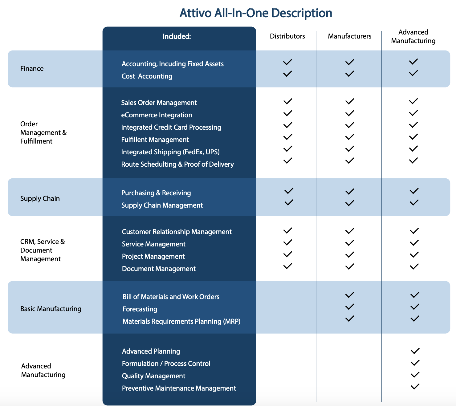 Attivo All-in-One Features